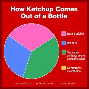 ketchup chart